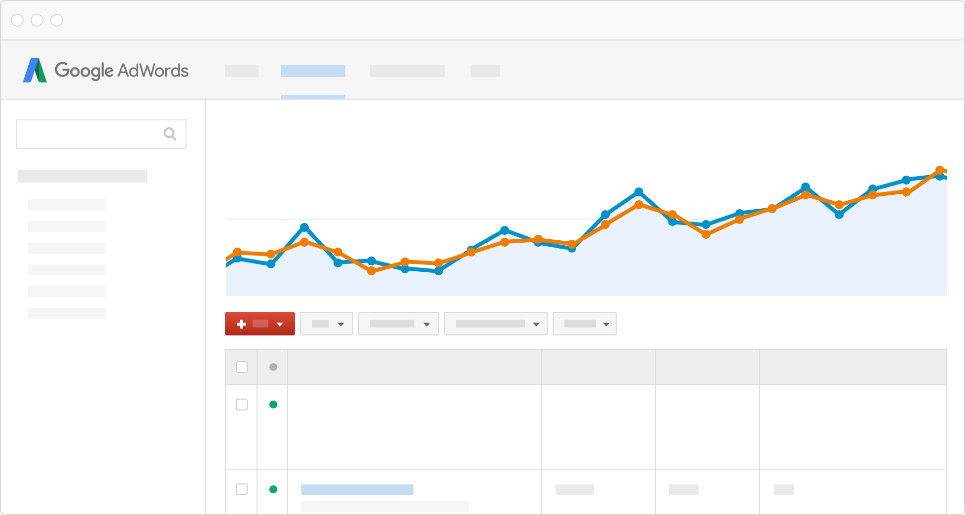 Overview Adwords