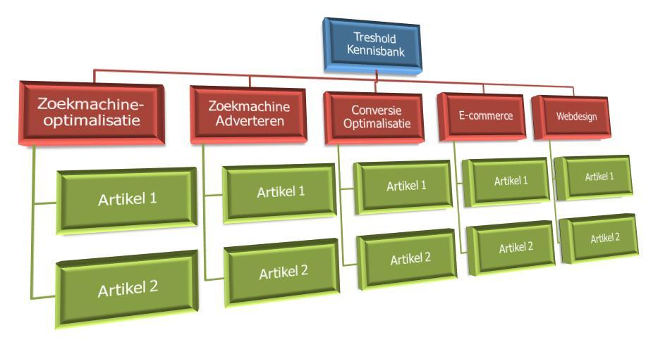 Kennisbank Shopware diagram